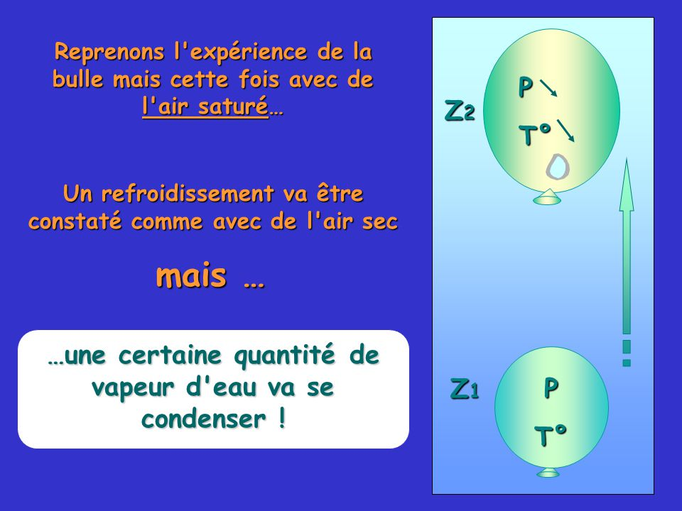 59 Reprenons l expérience de la bulle mais cette fois avec de l air saturé… PT° PT° Z1Z1Z1Z1 Z2Z2Z2Z2 Un refroidissement va être constaté comme avec de l air sec mais … …une certaine quantité de vapeur d eau va se condenser !