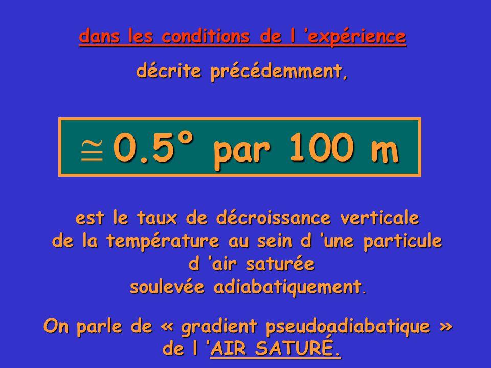 0.5° par 100 m  0.5° par 100 m dans les conditions de l 'expérience décrite précédemment, est le taux de décroissance verticale de la température au sein d 'une particule d 'air saturée soulevée adiabatiquement.