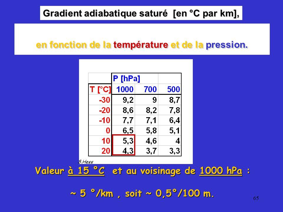 65 Gradient adiabatique saturé [en °C par km], S.Hess Valeur à 15 °C et au voisinage de 1000 hPa : ~ 5 °/km, soit ~ 0,5°/100 m.