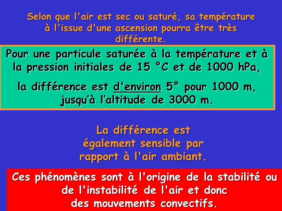 67 Selon que l air est sec ou saturé, sa température à l issue d une ascension pourra être très différente.