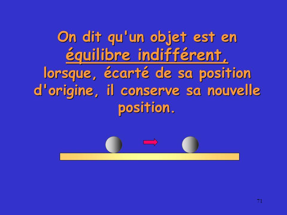 71 On dit qu un objet est en équilibre indifférent, lorsque, écarté de sa position d origine, il conserve sa nouvelle position.