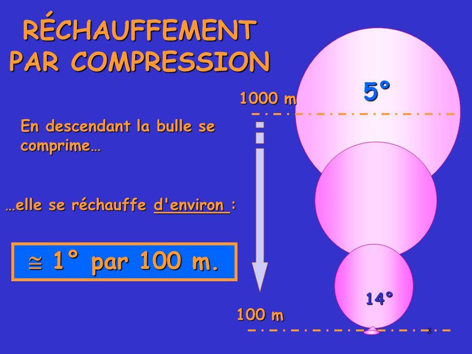 8 5° 100 m 1000 m RÉCHAUFFEMENT PAR COMPRESSION En descendant la bulle se comprime… …elle se réchauffe d environ :  1° par 100 m.