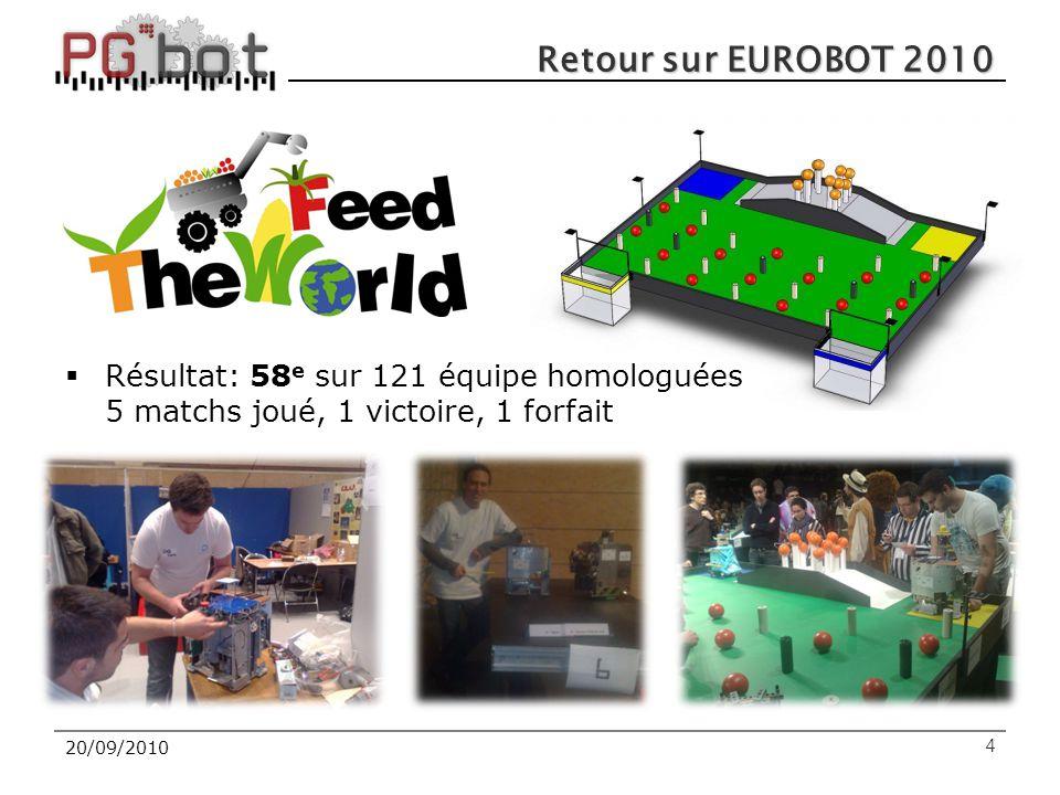 20/09/20104 Retour sur EUROBOT 2010  Résultat: 58 e sur 121 équipe homologuées 5 matchs joué, 1 victoire, 1 forfait