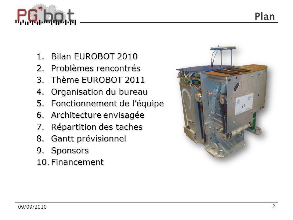 Plan 1.Bilan EUROBOT 2010 2.Problèmes rencontrés 3.Thème EUROBOT 2011 4.Organisation du bureau 5.Fonctionnement de l'équipe 6.Architecture envisagée 7