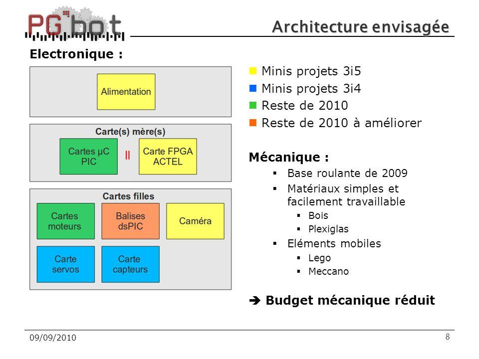 Architecture envisagée Electronique : Minis projets 3i5 Minis projets 3i4 Reste de 2010 Reste de 2010 à améliorer Mécanique :  Base roulante de 2009