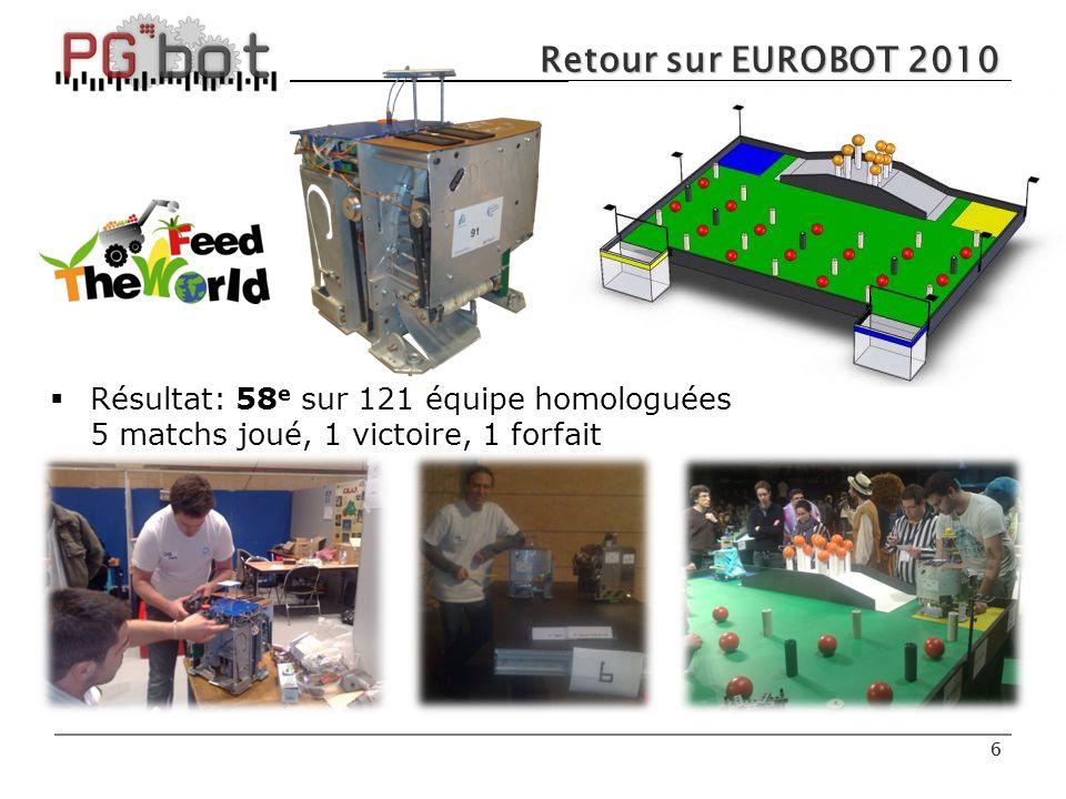 6 6 Retour sur EUROBOT 2010  Résultat: 58 e sur 121 équipe homologuées 5 matchs joué, 1 victoire, 1 forfait