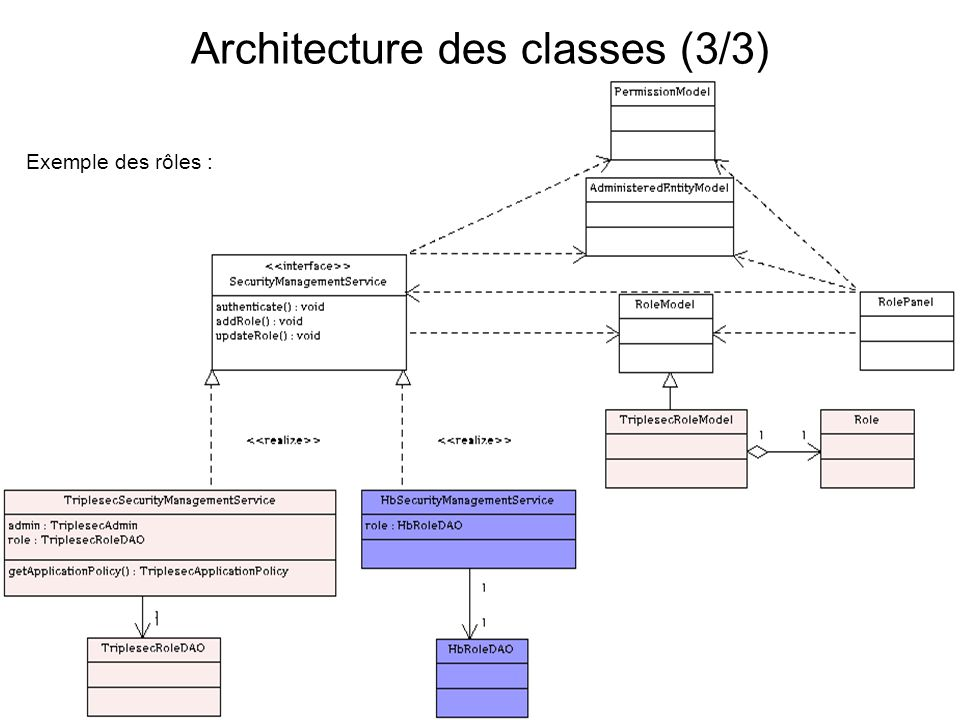 Exemple des rôles : Architecture des classes (3/3)