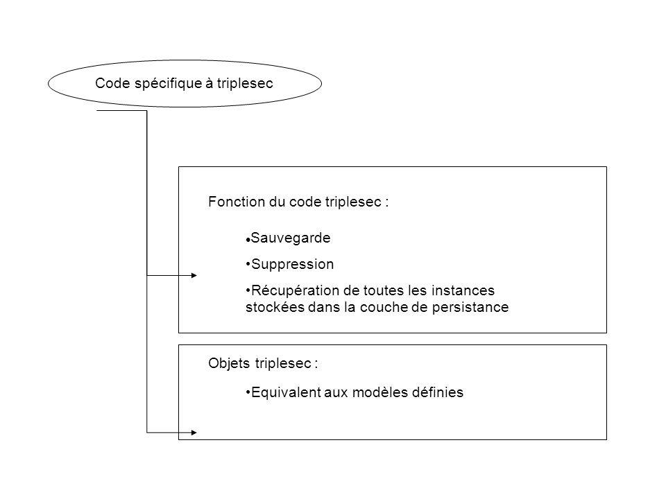 Code spécifique à triplesec Fonction du code triplesec : Sauvegarde Suppression Récupération de toutes les instances stockées dans la couche de persis