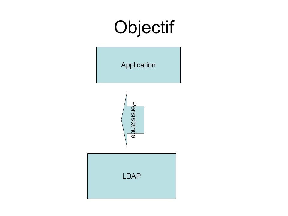 Objectif Application LDAP Persistance