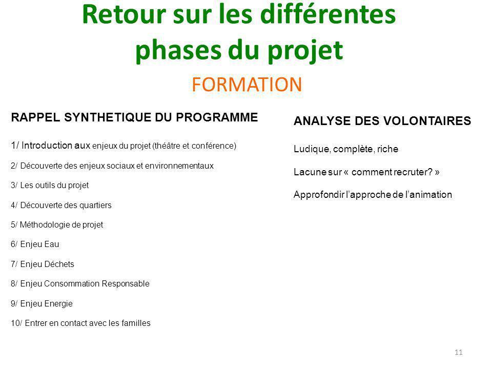 FORMATION 11 Retour sur les différentes phases du projet ANALYSE DES VOLONTAIRES Ludique, complète, riche Lacune sur « comment recruter.