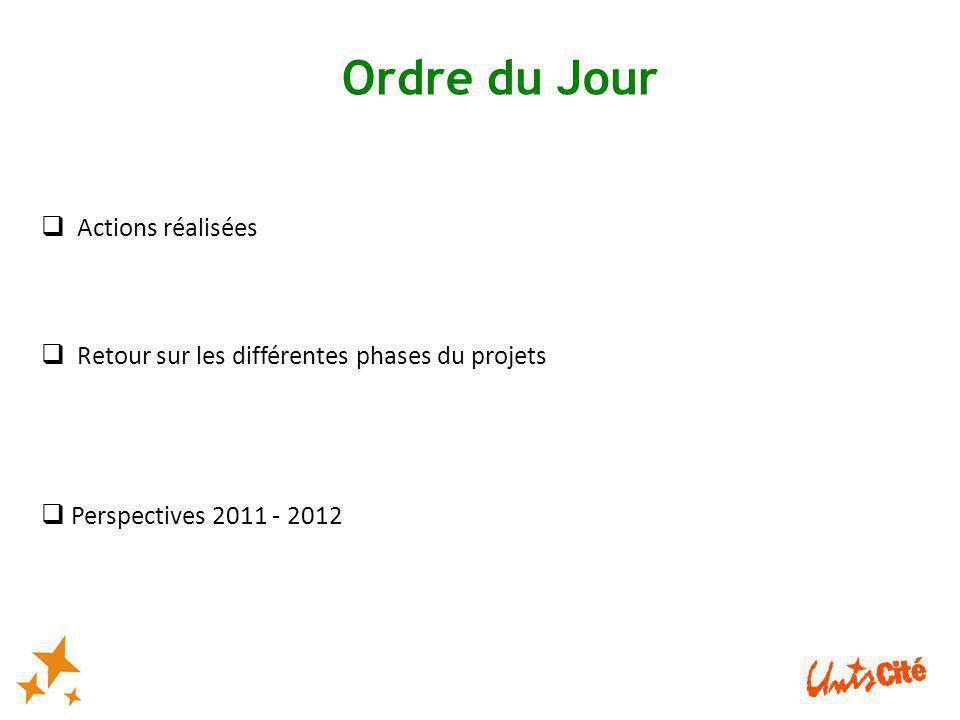  Actions réalisées  Retour sur les différentes phases du projets  Perspectives 2011 - 2012 Ordre du Jour