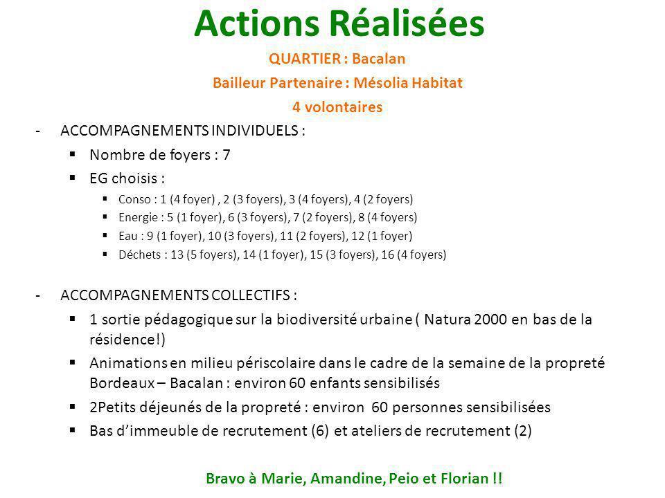 Actions Réalisées QUARTIER : Bacalan Bailleur Partenaire : Mésolia Habitat 4 volontaires -ACCOMPAGNEMENTS INDIVIDUELS :  Nombre de foyers : 7  EG choisis :  Conso : 1 (4 foyer), 2 (3 foyers), 3 (4 foyers), 4 (2 foyers)  Energie : 5 (1 foyer), 6 (3 foyers), 7 (2 foyers), 8 (4 foyers)  Eau : 9 (1 foyer), 10 (3 foyers), 11 (2 foyers), 12 (1 foyer)  Déchets : 13 (5 foyers), 14 (1 foyer), 15 (3 foyers), 16 (4 foyers) -ACCOMPAGNEMENTS COLLECTIFS :  1 sortie pédagogique sur la biodiversité urbaine ( Natura 2000 en bas de la résidence!)  Animations en milieu périscolaire dans le cadre de la semaine de la propreté Bordeaux – Bacalan : environ 60 enfants sensibilisés  2Petits déjeunés de la propreté : environ 60 personnes sensibilisées  Bas d'immeuble de recrutement (6) et ateliers de recrutement (2) Bravo à Marie, Amandine, Peio et Florian !!