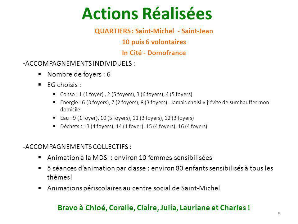 QUARTIERS : Saint-Michel - Saint-Jean 10 puis 6 volontaires In Cité - Domofrance -ACCOMPAGNEMENTS INDIVIDUELS :  Nombre de foyers : 6  EG choisis :  Conso : 1 (1 foyer), 2 (5 foyers), 3 (6 foyers), 4 (5 foyers)  Energie : 6 (3 foyers), 7 (2 foyers), 8 (3 foyers) - Jamais choisi « j'évite de surchauffer mon domicile  Eau : 9 (1 foyer), 10 (5 foyers), 11 (3 foyers), 12 (3 foyers)  Déchets : 13 (4 foyers), 14 (1 foyer), 15 (4 foyers), 16 (4 foyers) -ACCOMPAGNEMENTS COLLECTIFS :  Animation à la MDSI : environ 10 femmes sensibilisées  5 séances d'animation par classe : environ 80 enfants sensibilisés à tous les thèmes.