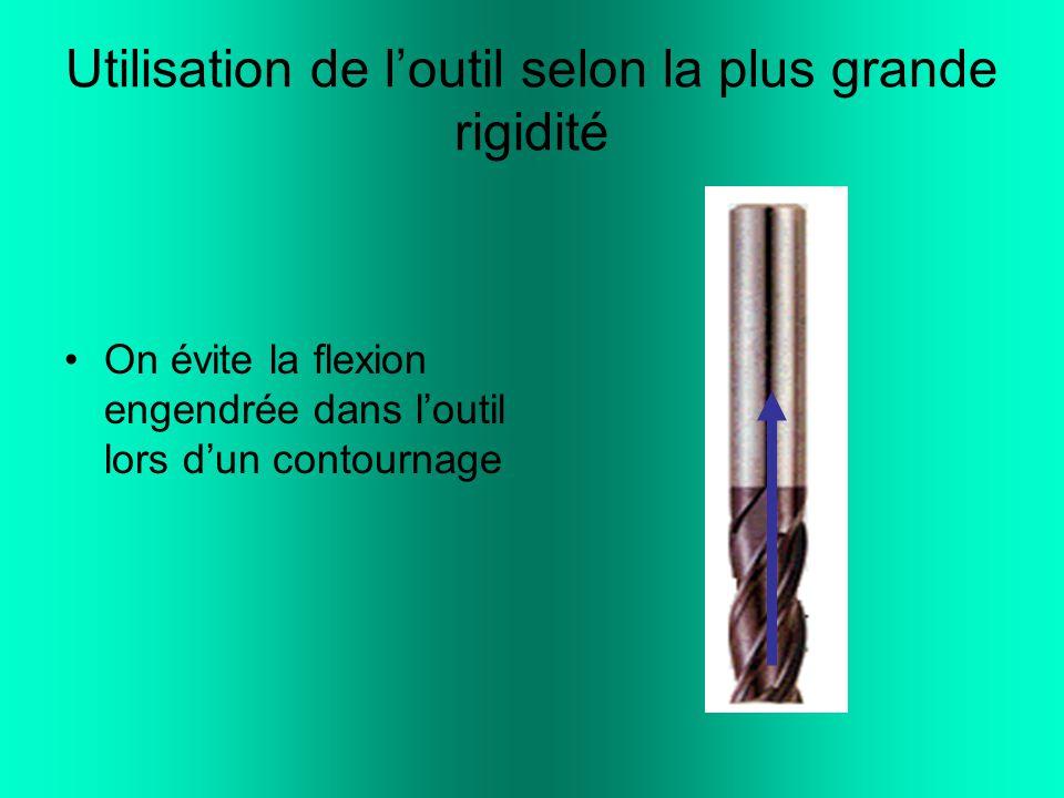 Utilisation de l'outil selon la plus grande rigidité On évite la flexion engendrée dans l'outil lors d'un contournage