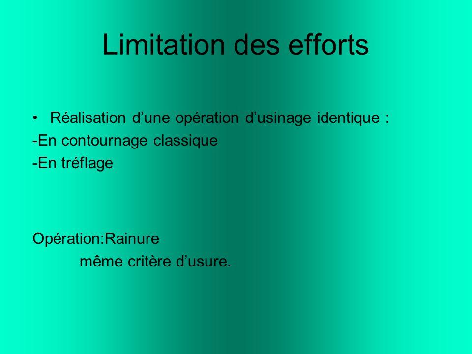 Limitation des efforts Réalisation d'une opération d'usinage identique : -En contournage classique -En tréflage Opération:Rainure même critère d'usure.