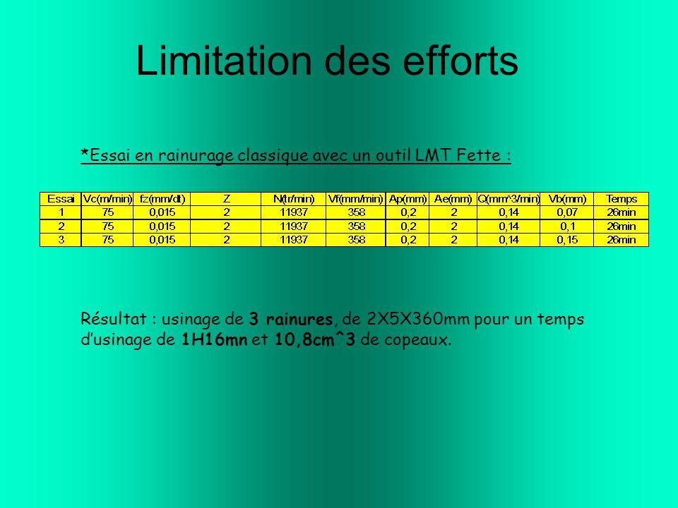 Limitation des efforts *Essai en rainurage classique avec un outil LMT Fette : Résultat : usinage de 3 rainures, de 2X5X360mm pour un temps d'usinage de 1H16mn et 10,8cm^3 de copeaux.