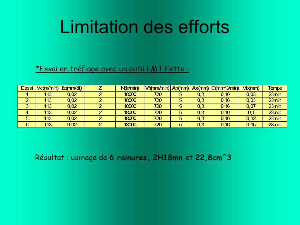 Limitation des efforts *Essai en tréflage avec un outil LMT Fette : Résultat : usinage de 6 rainures, 2H18mn et 22,8cm^3
