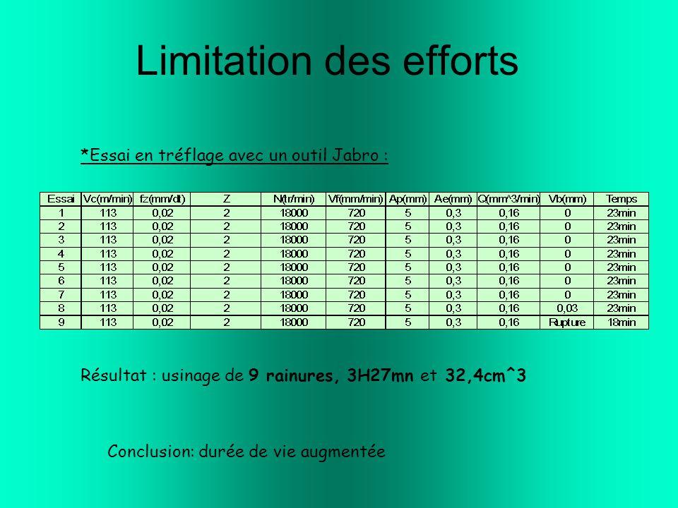 Limitation des efforts *Essai en tréflage avec un outil Jabro : Résultat : usinage de 9 rainures, 3H27mn et 32,4cm^3 Conclusion: durée de vie augmentée
