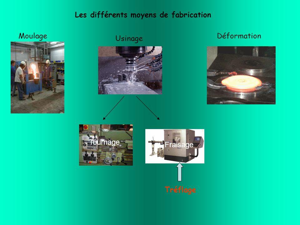 Les différents moyens de fabrication Usinage MoulageDéformation Tréflage Tournage Fraisage
