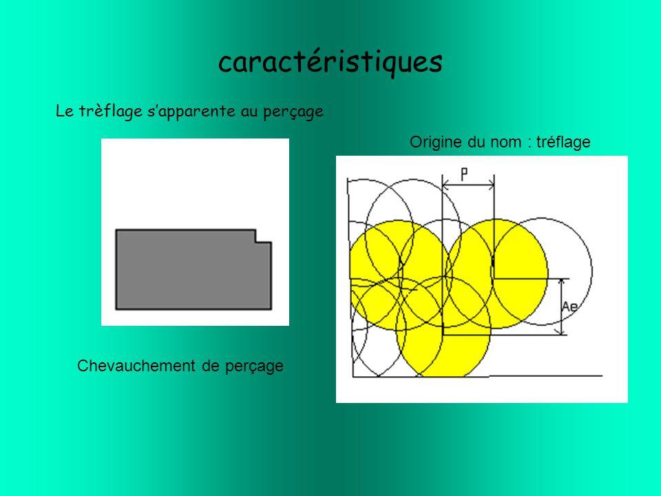caractéristiques Le trèflage s'apparente au perçage Chevauchement de perçage Origine du nom : tréflage
