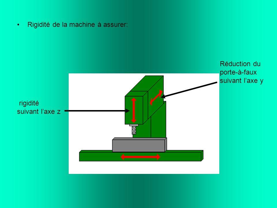 Les différents mode de tréflage: Grignotage latéral: Grignotage frontal: Descente de l'outil Usinage de poches fermées Usinage de poches ouvertes