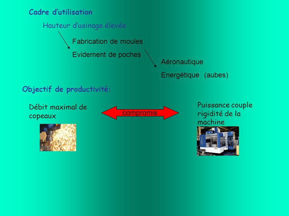 Cadre d'utilisation Hauteur d'usinage élevée Aéronautique Energétique (aubes) Fabrication de moules Evidement de poches Objectif de productivité: Débit maximal de copeaux Puissance couple rigidité de la machine compromis