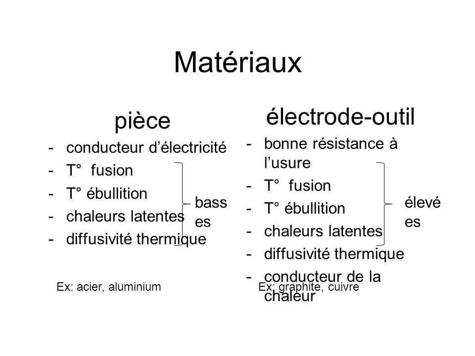 Matériaux électrode-outil -bonne résistance à l'usure -T° fusion -T° ébullition -chaleurs latentes -diffusivité thermique -conducteur de la chaleur pi