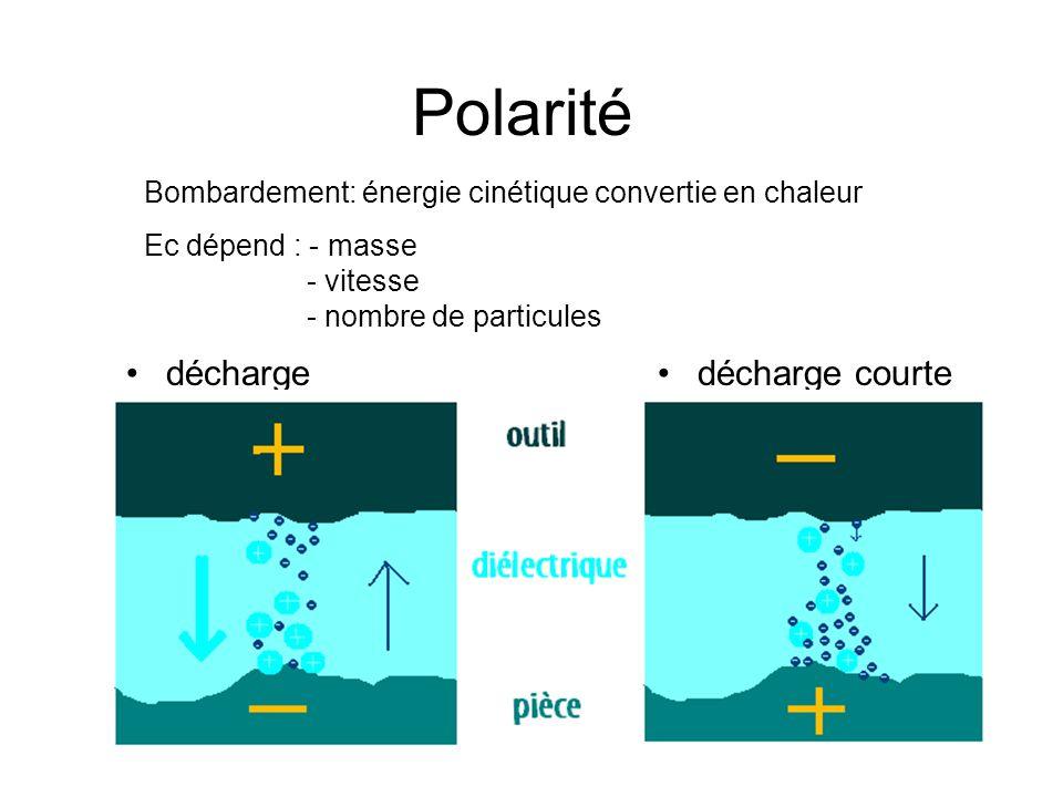 Polarité décharge longue décharge courte Bombardement: énergie cinétique convertie en chaleur Ec dépend : - masse - vitesse - nombre de particules