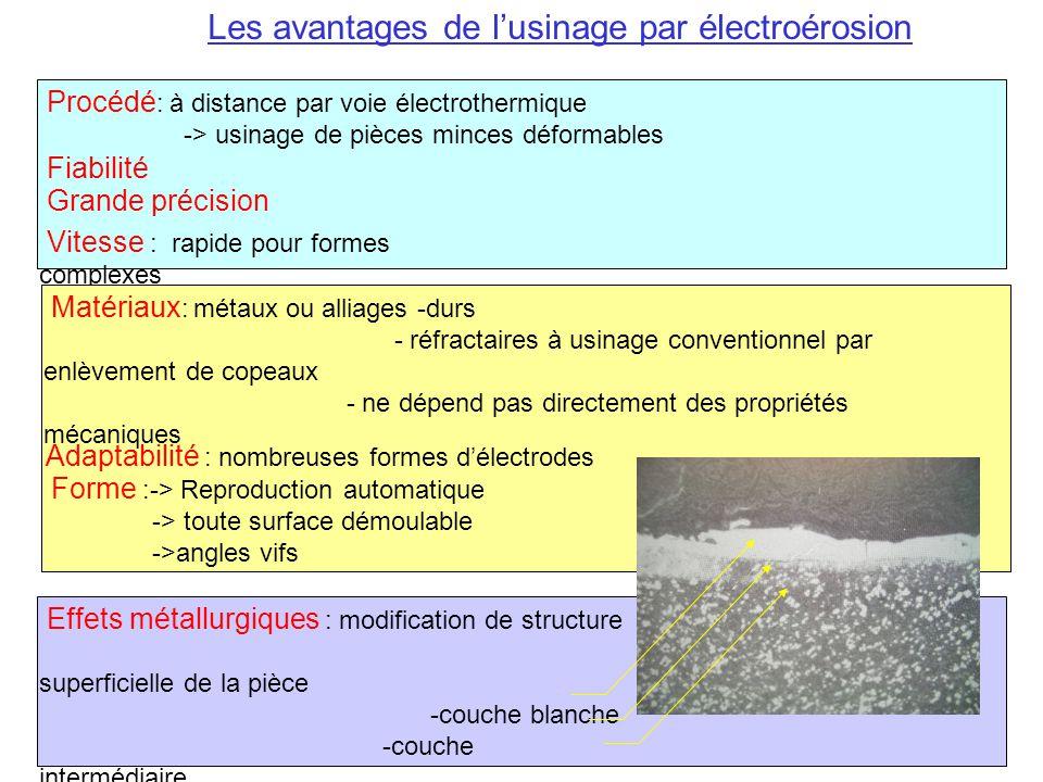 Les avantages de l'usinage par électroérosion Vitesse : rapide pour formes complexes Procédé : à distance par voie électrothermique -> usinage de pièces minces déformables Fiabilité Grande précision Matériaux : métaux ou alliages -durs - réfractaires à usinage conventionnel par enlèvement de copeaux - ne dépend pas directement des propriétés mécaniques Forme :-> Reproduction automatique -> toute surface démoulable ->angles vifs Adaptabilité : nombreuses formes d'électrodes Effets métallurgiques : modification de structure a superficielle de la pièce -couche blanche -couche intermédiaire -métal non modifié