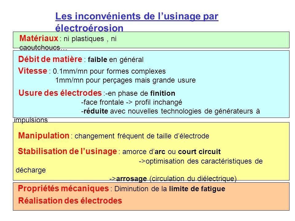 Les inconvénients de l'usinage par électroérosion Matériaux : ni plastiques, ni caoutchoucs… Propriétés mécaniques : Diminution de la limite de fatigu