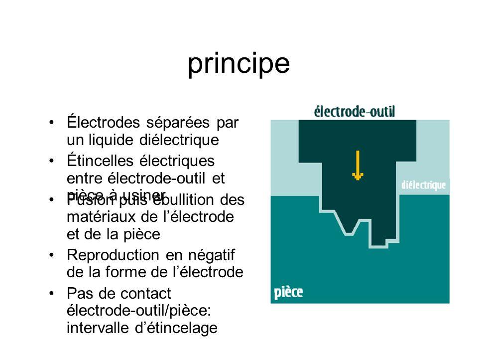 principe Fusion puis ébullition des matériaux de l'électrode et de la pièce Reproduction en négatif de la forme de l'électrode Pas de contact électrode-outil/pièce: intervalle d'étincelage Électrodes séparées par un liquide diélectrique Étincelles électriques entre électrode-outil et pièce à usiner