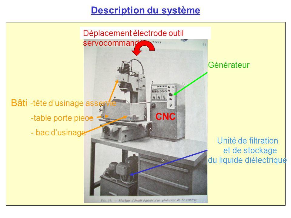 Description du système Bâti -tête d'usinage asservie -table porte piece - bac d'usinage Générateur Unité de filtration et de stockage du liquide diélectrique CNC Déplacement électrode outil servocommandée