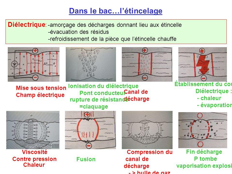 Dans le bac…l'étincelage Canal de décharge Fusion Compression du canal de décharge - > bulle de gaz Fin décharge P tombe vaporisation explosive Viscosité Contre pression Chaleur Mise sous tension Champ électrique Ionisation du diélectrique Pont conducteur Diélectrique : -amorçage des décharges donnant lieu aux étincelle -évacuation des résidus -refroidissement de la pièce que l'étincelle chauffe Établissement du courant Diélectrique : - chaleur - évaporation rupture de résistance =claquage