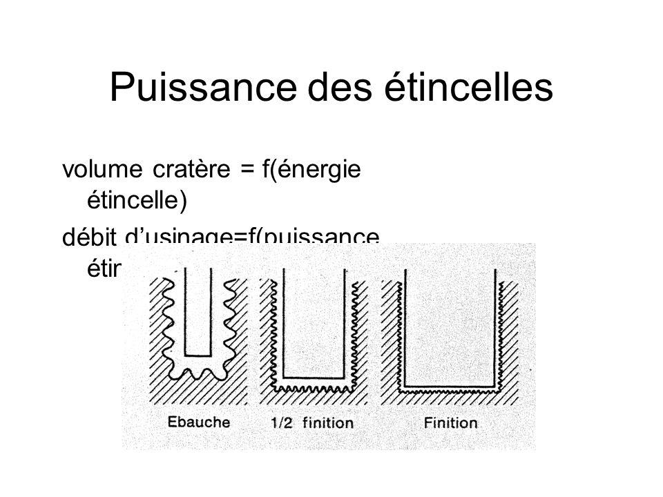 Matériaux électrode-outil -bonne résistance à l'usure -T° fusion -T° ébullition -chaleurs latentes -diffusivité thermique -conducteur de la chaleur pièce -conducteur d'électricité -T° fusion -T° ébullition -chaleurs latentes -diffusivité thermique bass es élevé es Ex: graphite, cuivreEx: acier, aluminium