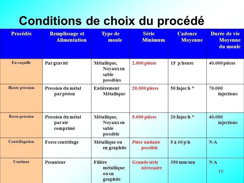 10 Conditions de choix du procédé Facteurs qui constituent une partie du cahier des charges de cette pièce (Importance de la série, Etat de surface, T