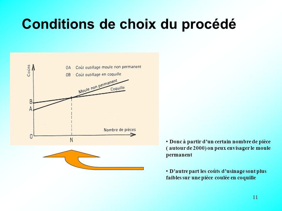 11 Conditions de choix du procédé Donc à partir d'un certain nombre de pièce ( autour de 2000) on peux envisager le moule permanent D'autre part les coûts d'usinage sont plus faibles sur une pièce coulée en coquille