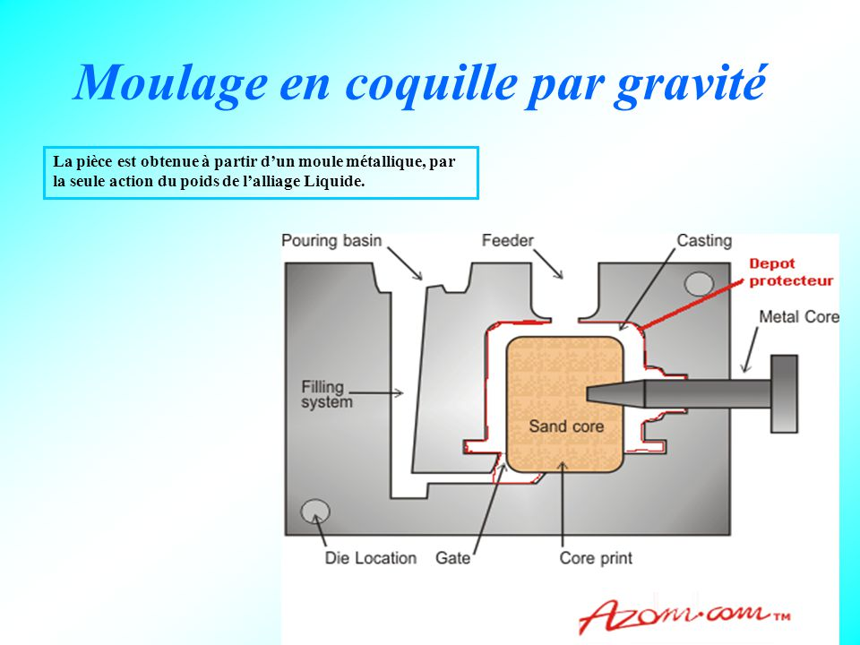 14 Moulage en coquille par gravité La pièce est obtenue à partir d'un moule métallique, par la seule action du poids de l'alliage Liquide.