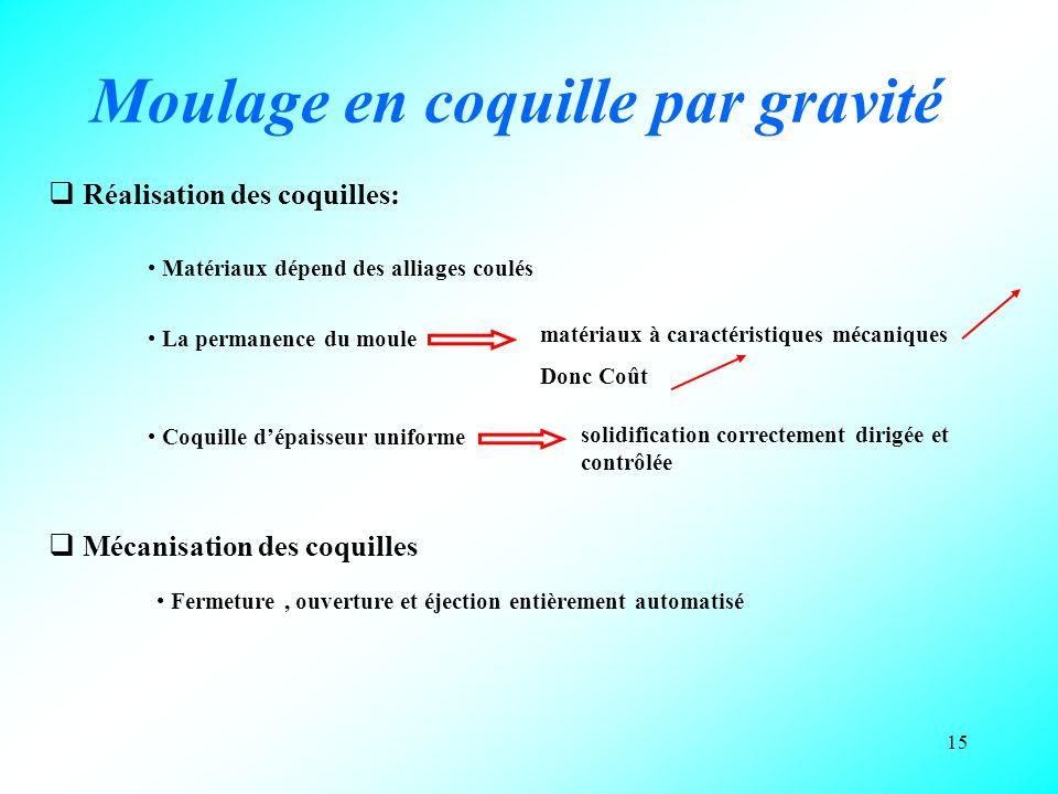 15 Moulage en coquille par gravité  Réalisation des coquilles: Matériaux dépend des alliages coulés La permanence du moule Coquille d'épaisseur unifo
