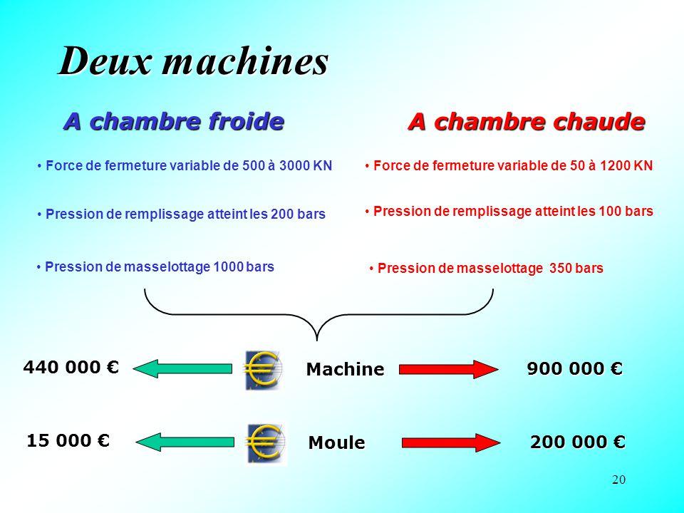 20 Deux machines A chambre froide Force de fermeture variable de 500 à 3000 KN A chambre chaude Force de fermeture variable de 50 à 1200 KN Pression d