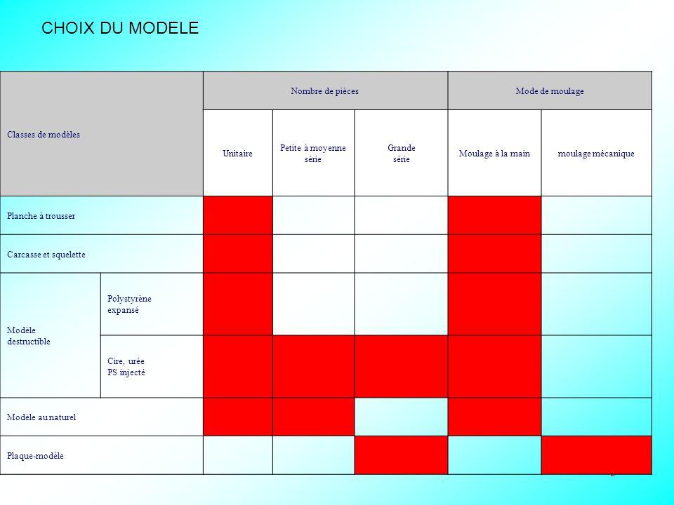 5 tableau du choix des modèles : Classes de modèles Nombre de piècesMode de moulage Unitaire Petite à moyenne série Grande série Moulage à la mainmoul