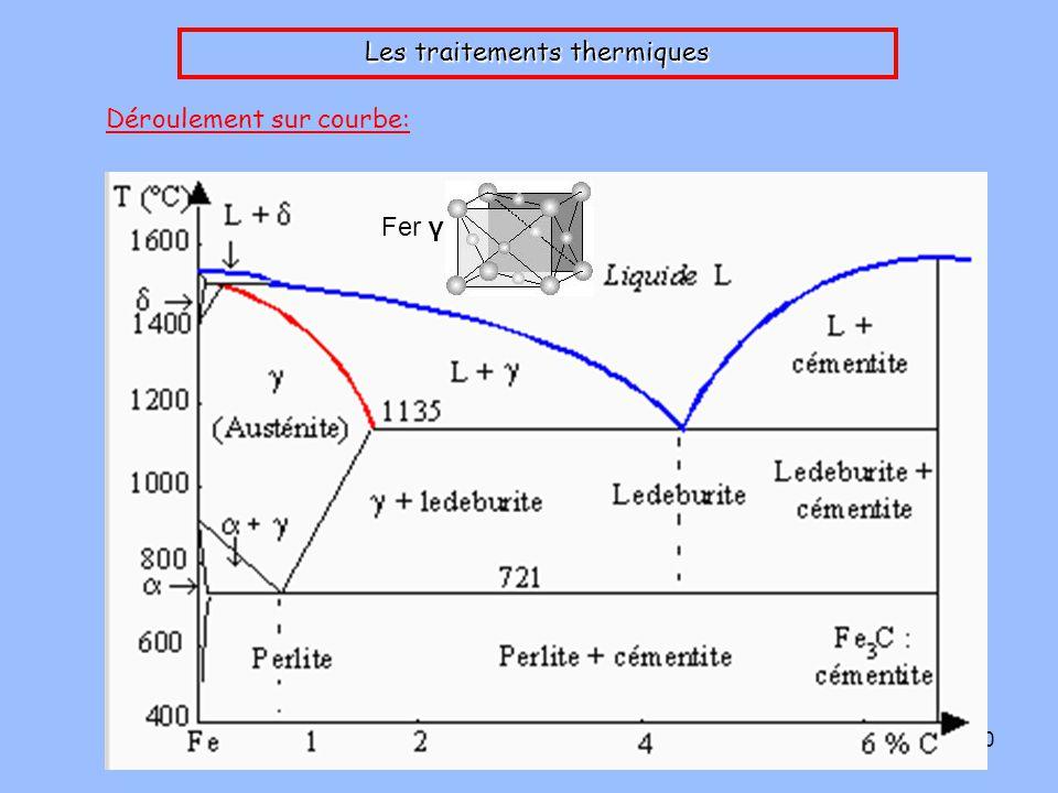 11 Les traitements thermiques Problèmes rencontrés: _ augmentation de la fragilité du matériau _ gradient de température dans le matériau => déformations élastiques voir plastiques _ au chauffage: changement de structure => risques de fissures _ au refroidissement: changement de structure => risques de contraintes en surface _ réactions avec l'atmosphère: décarburation et formation d'oxydes grad T