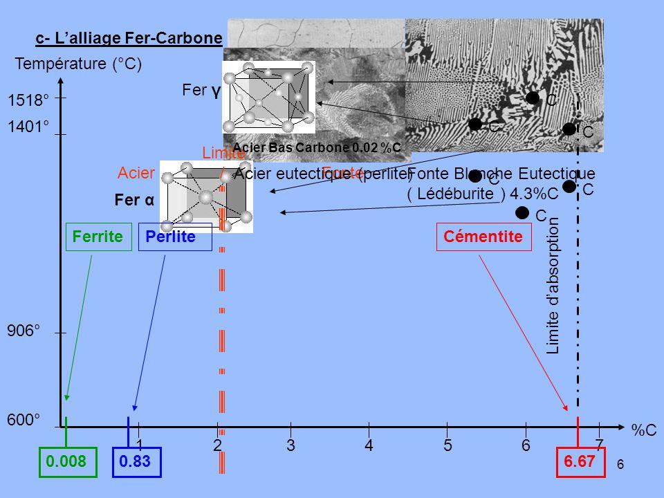 6 c- L'alliage Fer-Carbone 906° 1401° 1518° 600° 1234567 Température (°C) %C C C C C C C Fer γ Fer α 0.008 Ferrite 0.83 Perlite Limite Acier / Fonte 6