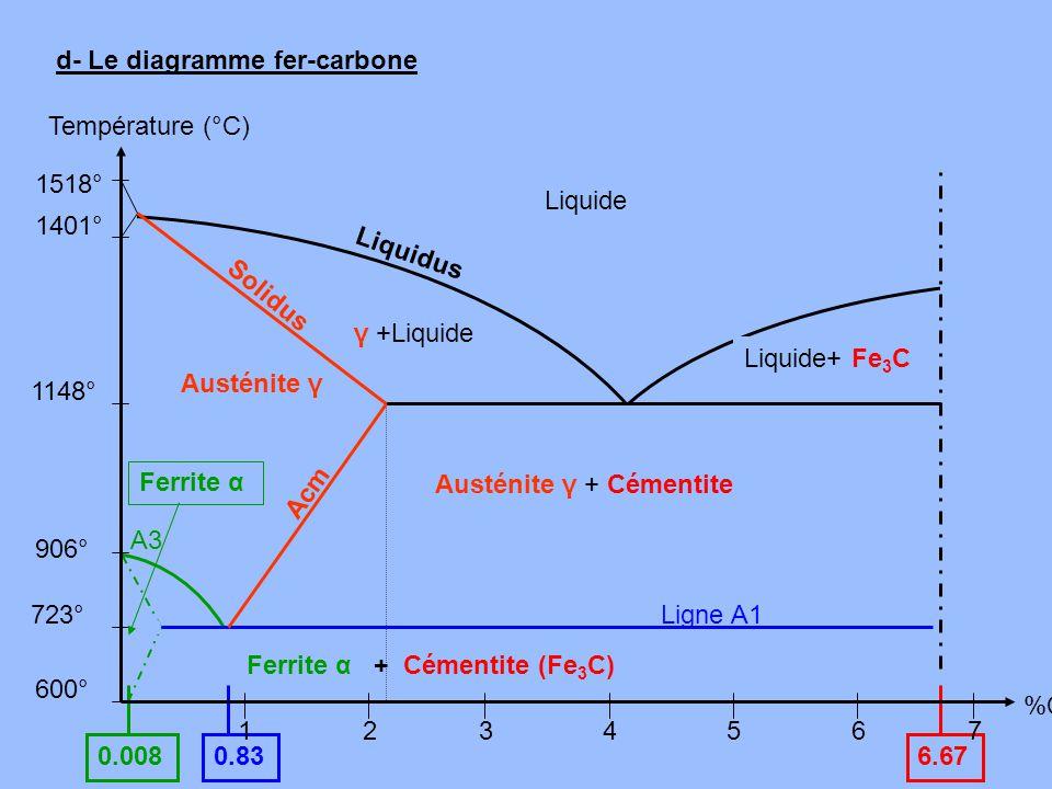 7 0.836.67 d- Le diagramme fer-carbone Ligne A1 0.008 906° 1401° 1518° 600° 1234567 Température (°C) %C A3 723° 1148° Acm Ferrite α + Cémentite (Fe 3