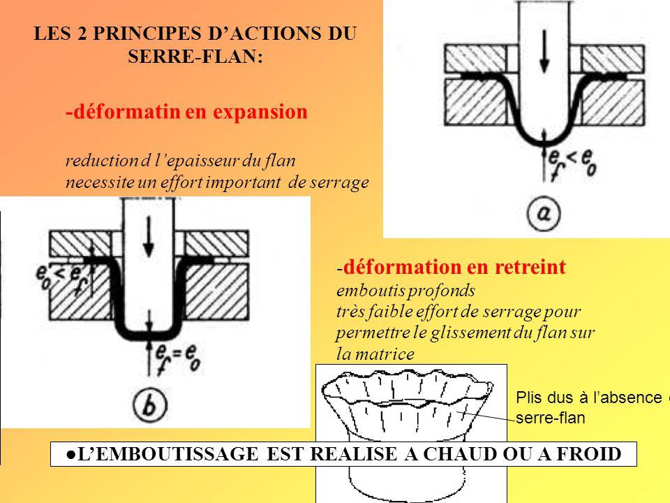 PRINCIPE DE FONCTIONNEMENT ●Outillage necessaire: -une presse mecanique ou hydraulique: -le poincon:élément mobile sur l'axe vertical.Il fixé sur le c