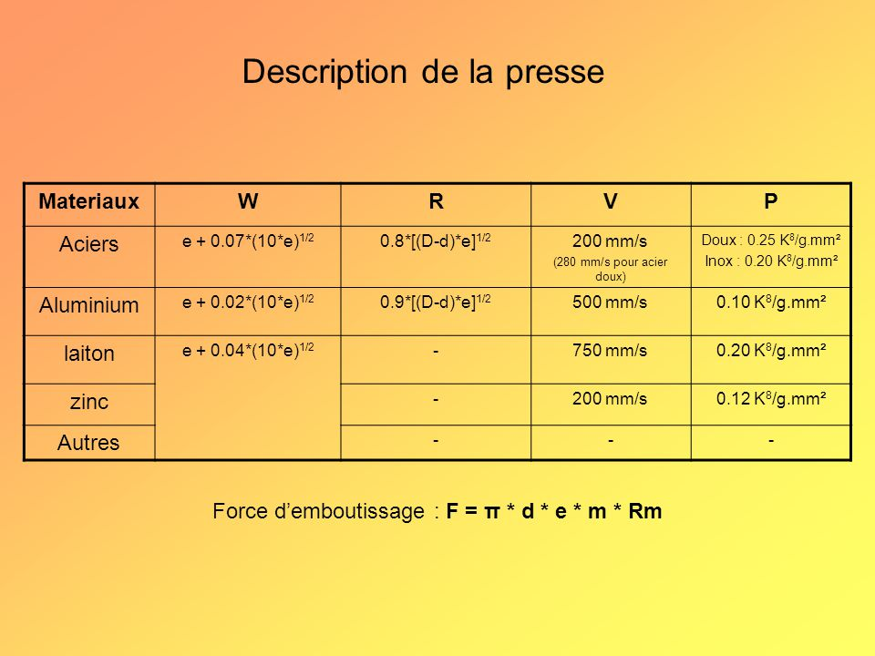 MateriauxWRVP Aciers e + 0.07*(10*e) 1/2 0.8*[(D-d)*e] 1/2 200 mm/s (280 mm/s pour acier doux) Doux : 0.25 K 8 /g.mm² Inox : 0.20 K 8 /g.mm² Aluminium e + 0.02*(10*e) 1/2 0.9*[(D-d)*e] 1/2 500 mm/s0.10 K 8 /g.mm² laiton e + 0.04*(10*e) 1/2 -750 mm/s0.20 K 8 /g.mm² zinc -200 mm/s0.12 K 8 /g.mm² Autres --- Description de la presse Force d'emboutissage : F = π * d * e * m * Rm
