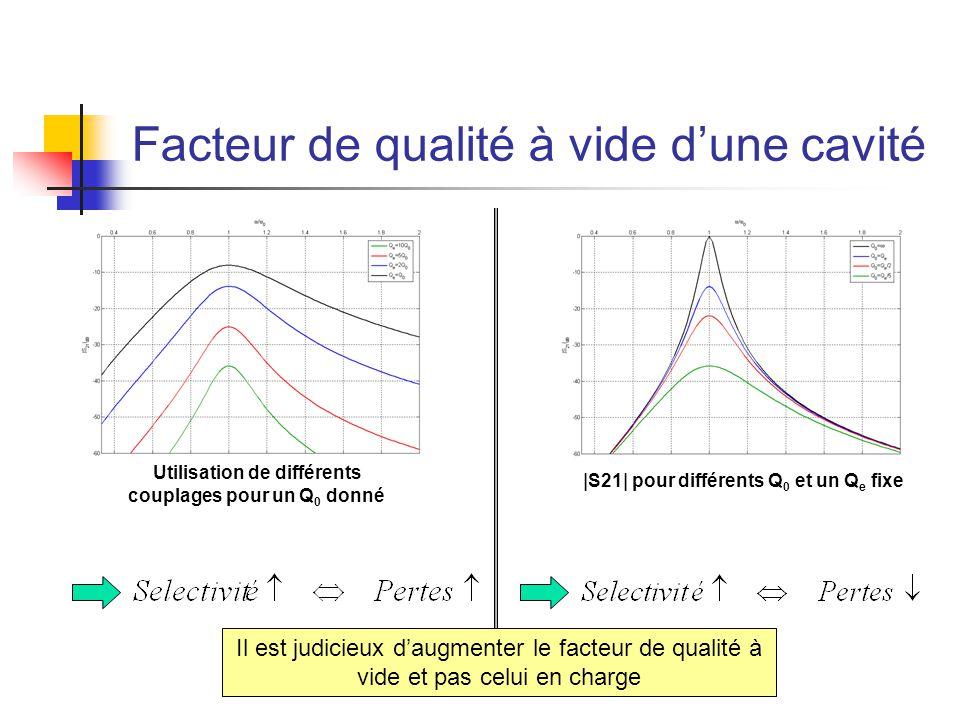 Facteur de qualité à vide d'une cavité |S21| pour différents Q 0 et un Q e fixe Utilisation de différents couplages pour un Q 0 donné Il est judicieux