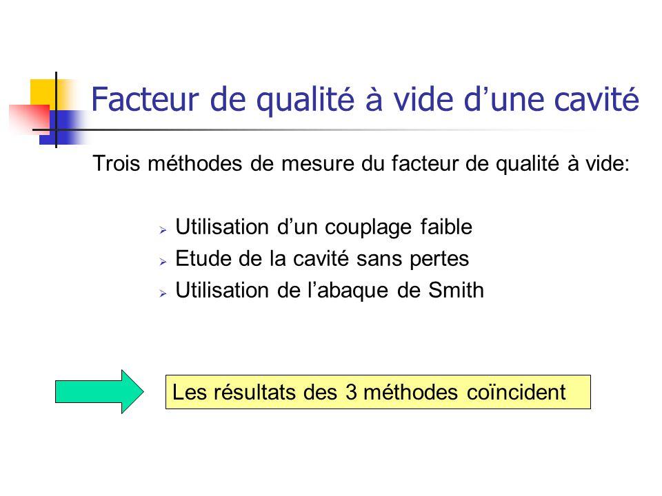 Trois méthodes de mesure du facteur de qualité à vide:  Utilisation d'un couplage faible  Etude de la cavité sans pertes  Utilisation de l'abaque d