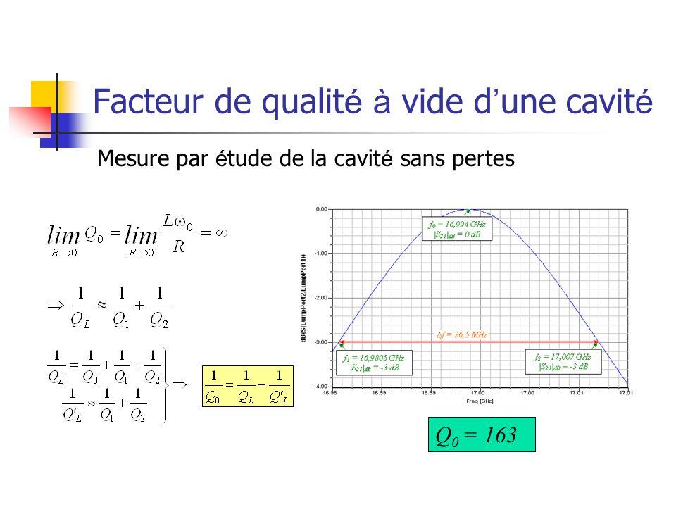 Facteur de qualit é à vide d ' une cavit é Mesure par é tude de la cavit é sans pertes Q 0 = 163