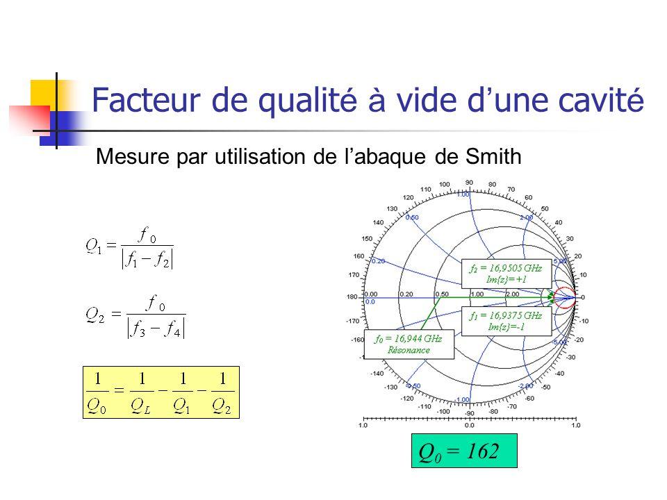 Mesure par utilisation de l'abaque de Smith Facteur de qualit é à vide d ' une cavit é Q 0 = 162