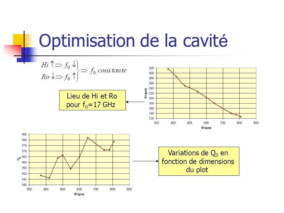 Optimisation de la cavit é Lieu de Hi et Ro pour f 0 =17 GHz Variations de Q 0 en fonction de dimensions du plot